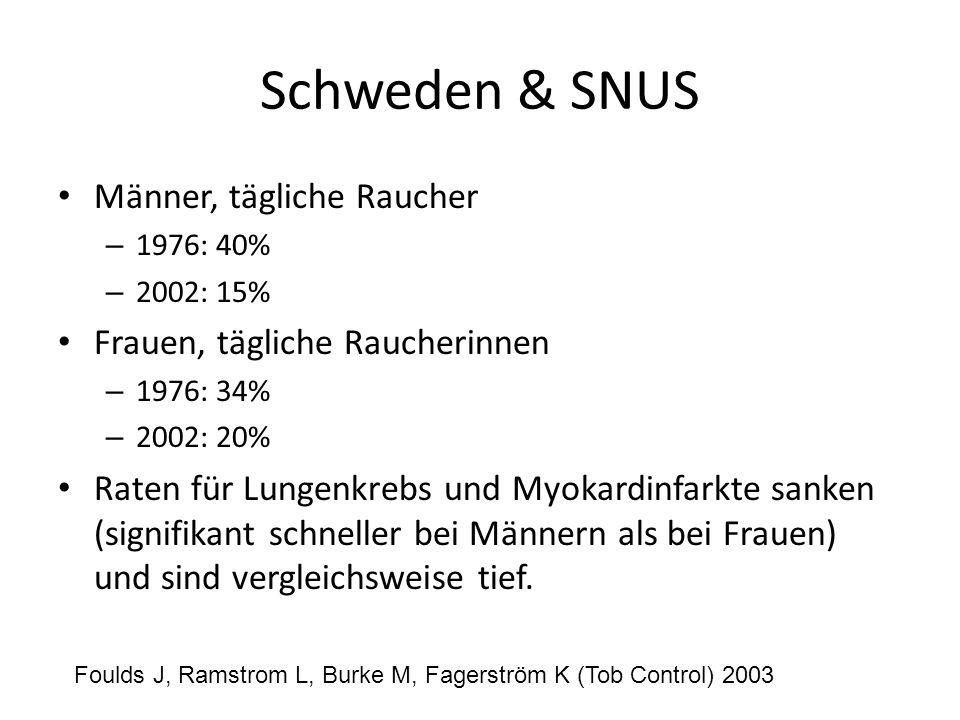 Schweden & SNUS Männer, tägliche Raucher – 1976: 40% – 2002: 15% Frauen, tägliche Raucherinnen – 1976: 34% – 2002: 20% Raten für Lungenkrebs und Myoka