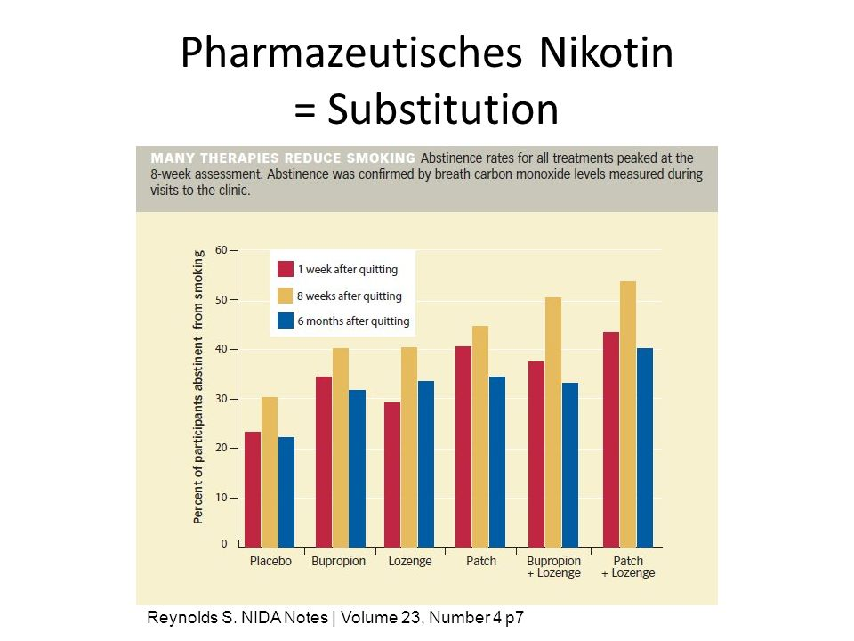 Pharmazeutisches Nikotin = Substitution Reynolds S. NIDA Notes | Volume 23, Number 4 p7