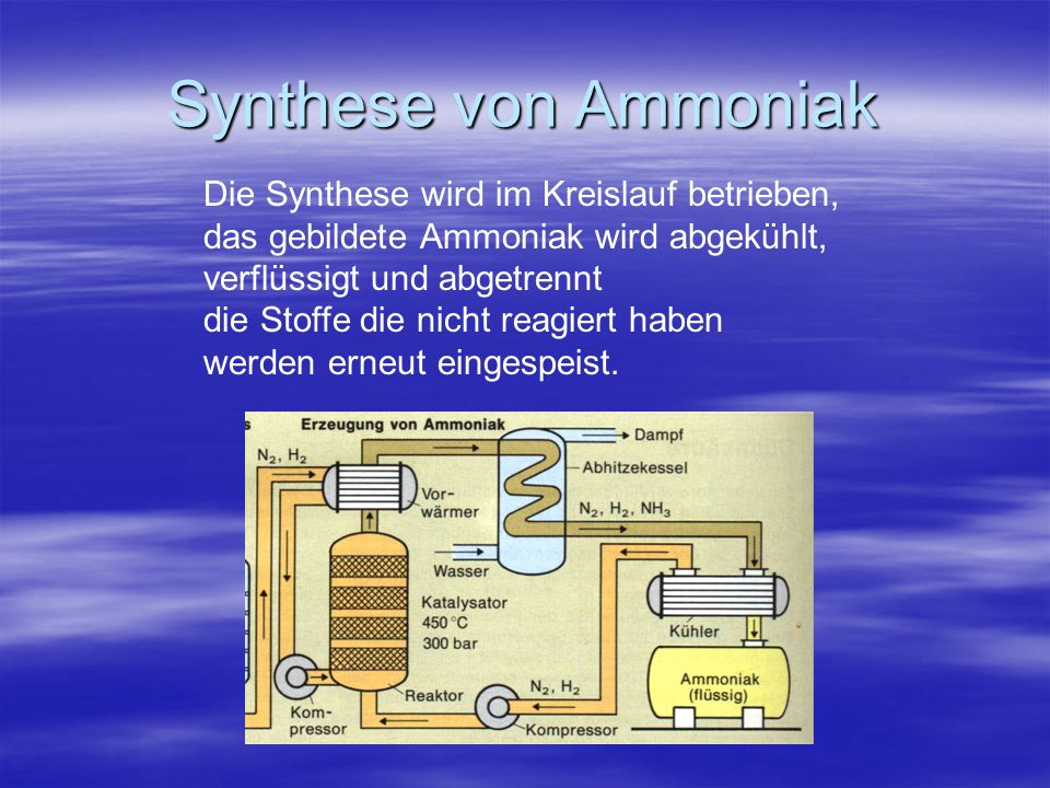Synthese von Ammoniak Die Synthese wird im Kreislauf betrieben, das gebildete Ammoniak wird abgekühlt, verflüssigt und abgetrennt die Stoffe die nicht