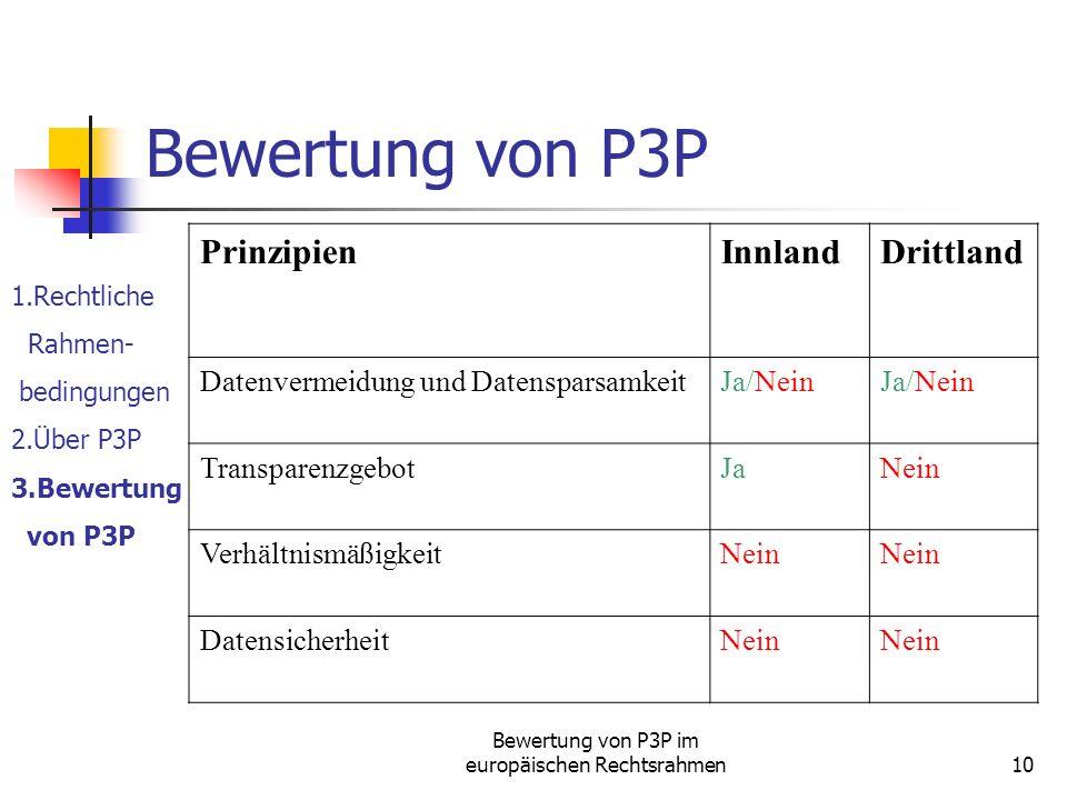 Bewertung von P3P im europäischen Rechtsrahmen10 Bewertung von P3P 1.Rechtliche Rahmen- bedingungen 2.Über P3P 3.Bewertung von P3P PrinzipienInnlandDrittland Datenvermeidung und DatensparsamkeitJa/Nein TransparenzgebotJaNein VerhältnismäßigkeitNein DatensicherheitNein