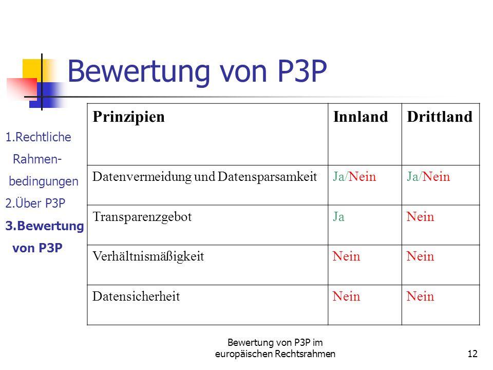 Bewertung von P3P im europäischen Rechtsrahmen12 Bewertung von P3P 1.Rechtliche Rahmen- bedingungen 2.Über P3P 3.Bewertung von P3P PrinzipienInnlandDrittland Datenvermeidung und DatensparsamkeitJa/Nein TransparenzgebotJaNein VerhältnismäßigkeitNein DatensicherheitNein