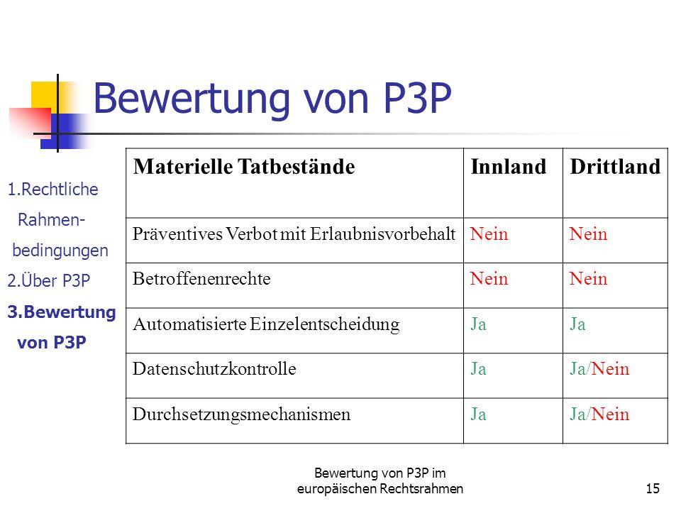 Bewertung von P3P im europäischen Rechtsrahmen15 Bewertung von P3P 1.Rechtliche Rahmen- bedingungen 2.Über P3P 3.Bewertung von P3P Materielle TatbeständeInnlandDrittland Präventives Verbot mit ErlaubnisvorbehaltNein BetroffenenrechteNein Automatisierte EinzelentscheidungJa DatenschutzkontrolleJaJa/Nein DurchsetzungsmechanismenJaJa/Nein