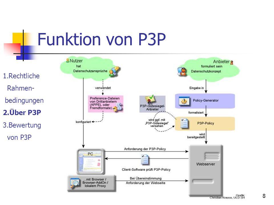Bewertung von P3P im europäischen Rechtsrahmen8 Funktion von P3P 1.Rechtliche Rahmen- bedingungen 2.Über P3P 3.Bewertung von P3P