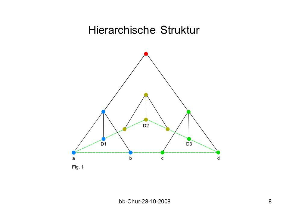 bb-Chur-28-10-20088 Hierarchische Struktur