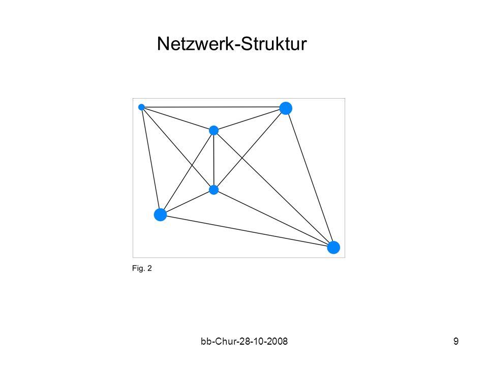 bb-Chur-28-10-20089 Netzwerk-Struktur