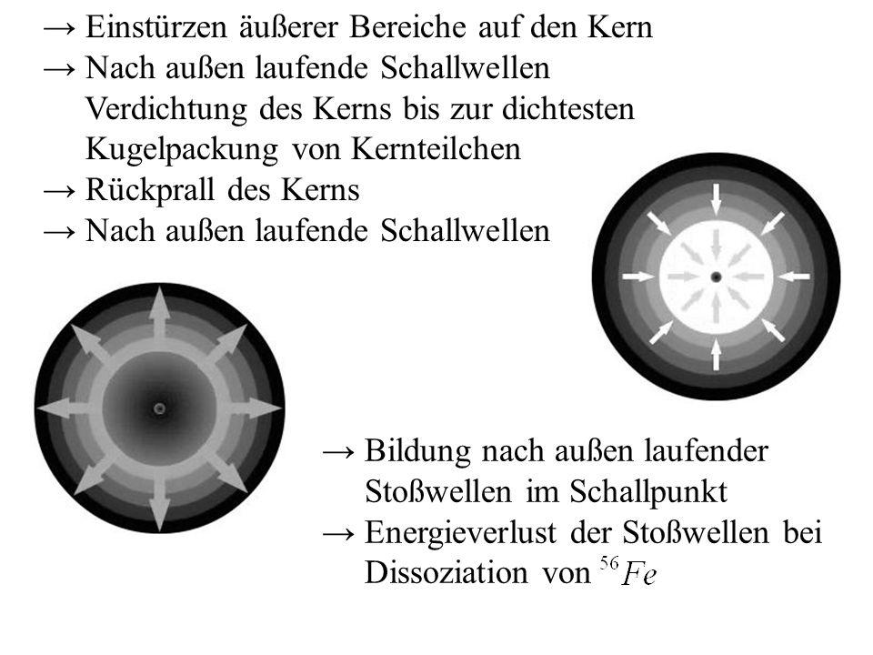 Einstürzen äußerer Bereiche auf den Kern Nach außen laufende Schallwellen Verdichtung des Kerns bis zur dichtesten Kugelpackung von Kernteilchen Rückp