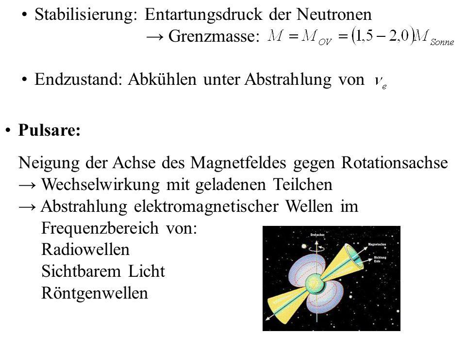Stabilisierung: Entartungsdruck der Neutronen Grenzmasse: Endzustand: Abkühlen unter Abstrahlung von Pulsare: Neigung der Achse des Magnetfeldes gegen