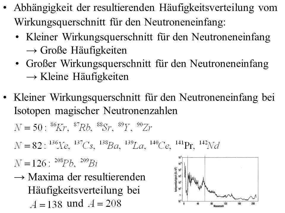 Abhängigkeit der resultierenden Häufigkeitsverteilung vom Wirkungsquerschnitt für den Neutroneneinfang: Kleiner Wirkungsquerschnitt für den Neutronene