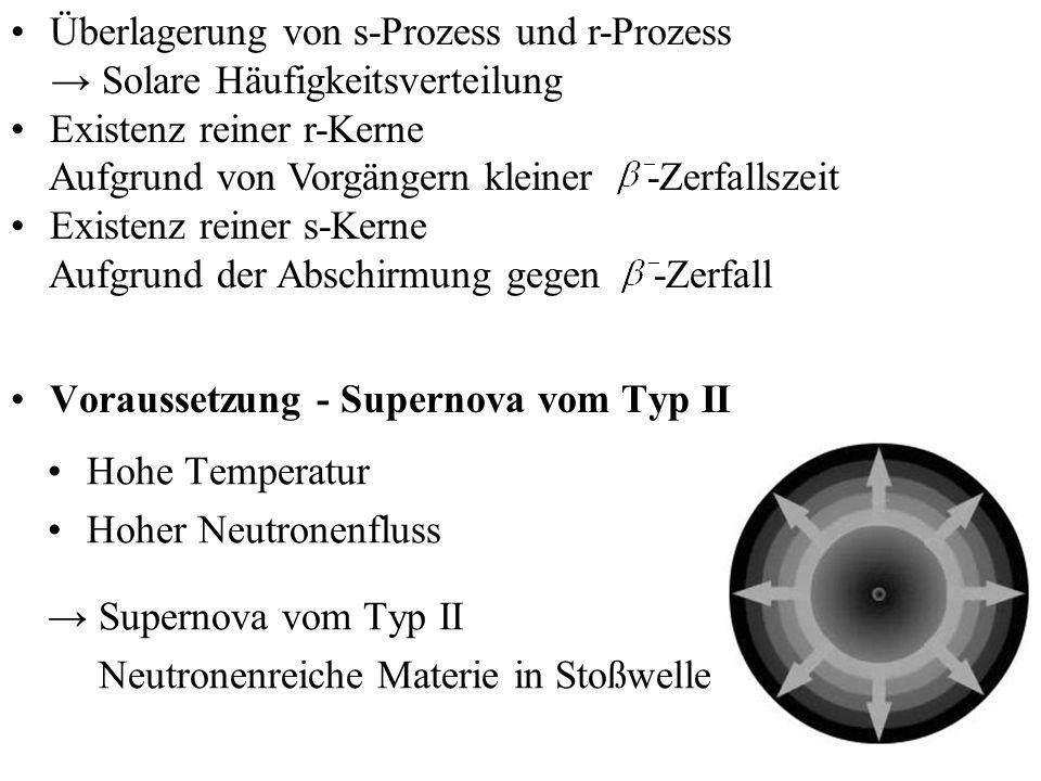 Voraussetzung - Supernova vom Typ II Hohe Temperatur Hoher Neutronenfluss Supernova vom Typ II Neutronenreiche Materie in Stoßwelle Überlagerung von s