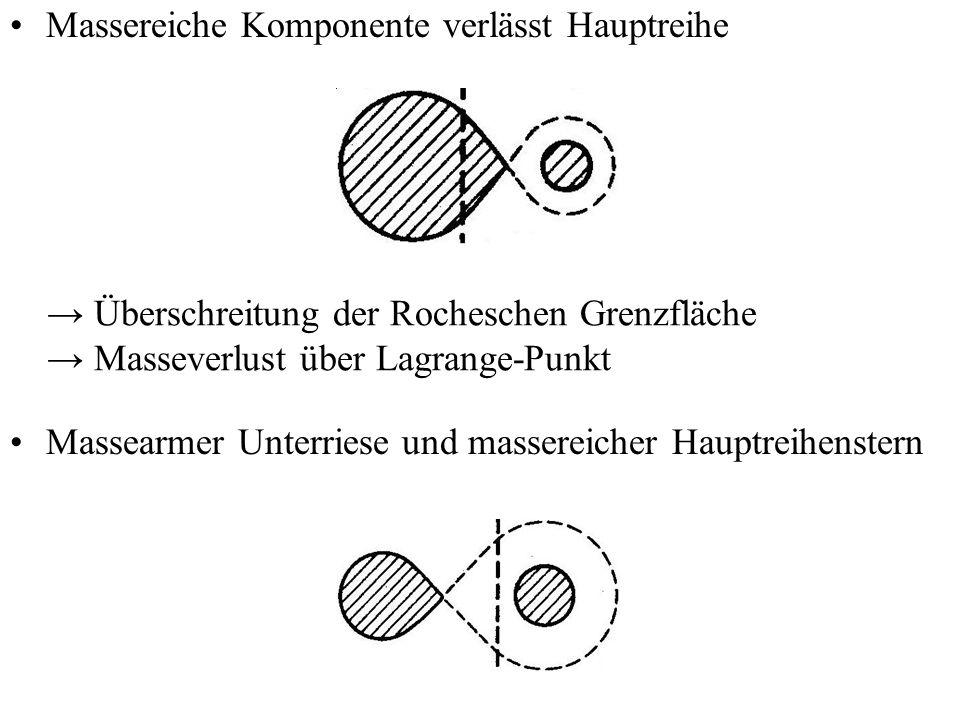 Massereiche Komponente verlässt Hauptreihe Überschreitung der Rocheschen Grenzfläche Masseverlust über Lagrange-Punkt Massearmer Unterriese und masser