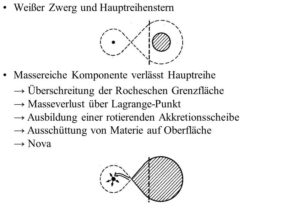 Weißer Zwerg und Hauptreihenstern Massereiche Komponente verlässt Hauptreihe Überschreitung der Rocheschen Grenzfläche Masseverlust über Lagrange-Punk