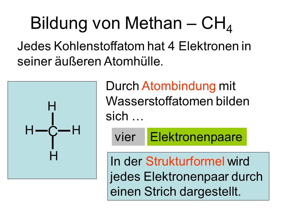 HHH C H Bildung von Methan – CH 4 Jedes Kohlenstoffatom hat 4 Elektronen in seiner äußeren Atomhülle. Durch Atombindung mit Wasserstoffatomen bilden s