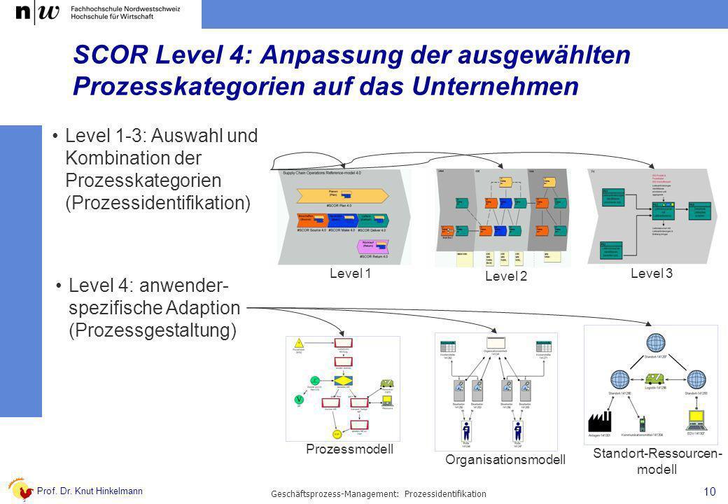 Prof. Dr. Knut Hinkelmann 10 Geschäftsprozess-Management: Prozessidentifikation Level 1-3: Auswahl und Kombination der Prozesskategorien (Prozessident