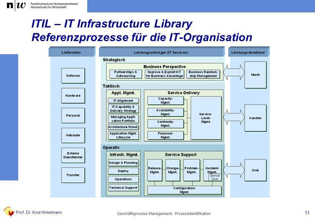 Prof. Dr. Knut Hinkelmann 11 Geschäftsprozess-Management: Prozessidentifikation ITIL – IT Infrastructure Library Referenzprozesse für die IT-Organisat