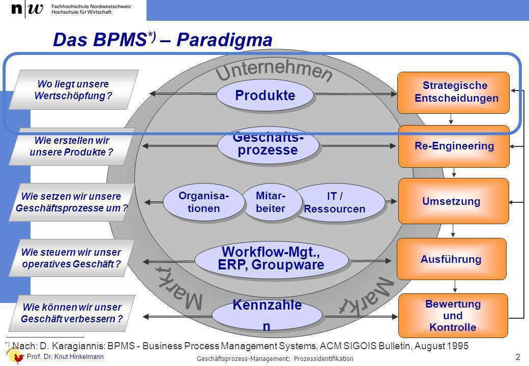 Prof. Dr. Knut Hinkelmann 2 Geschäftsprozess-Management: Prozessidentifikation Das BPMS *) – Paradigma Strategische Entscheidungen Re-Engineering Umse