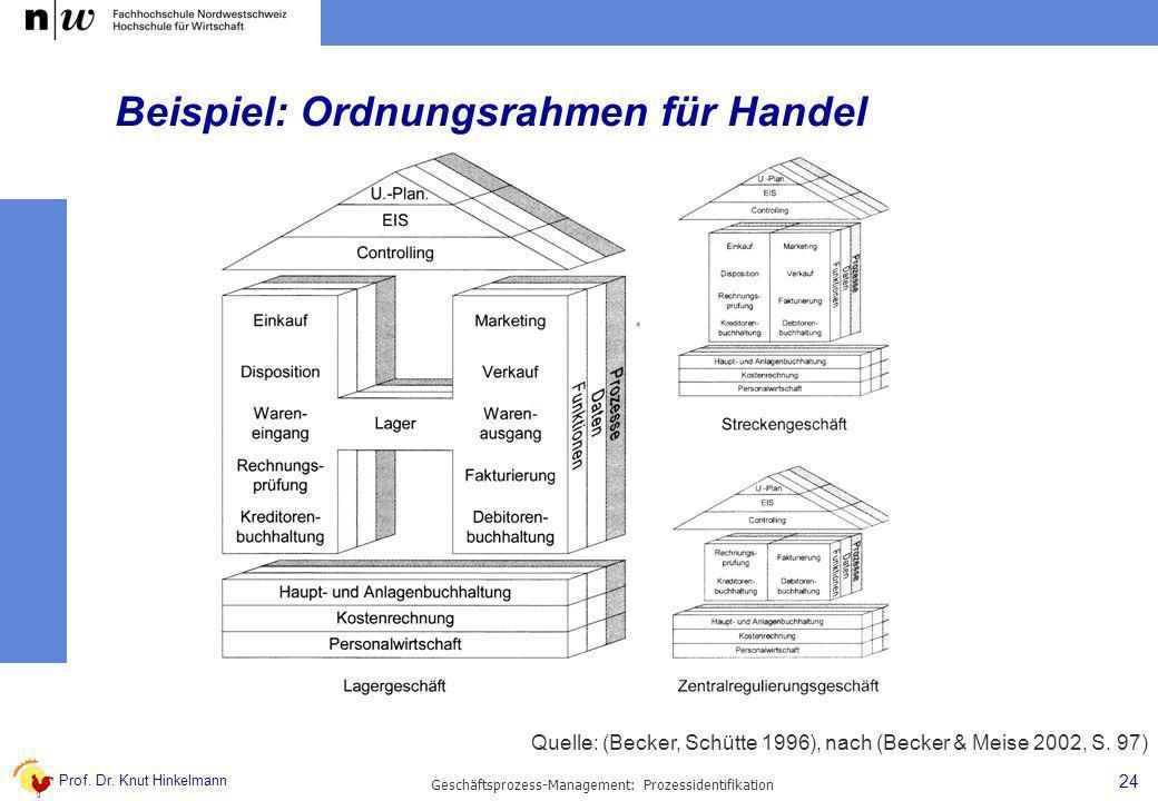Prof. Dr. Knut Hinkelmann 24 Geschäftsprozess-Management: Prozessidentifikation Beispiel: Ordnungsrahmen für Handel Quelle: (Becker, Schütte 1996), na