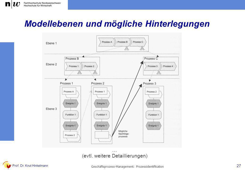 Prof. Dr. Knut Hinkelmann 27 Geschäftsprozess-Management: Prozessidentifikation Modellebenen und mögliche Hinterlegungen … (evtl. weitere Detaillierun
