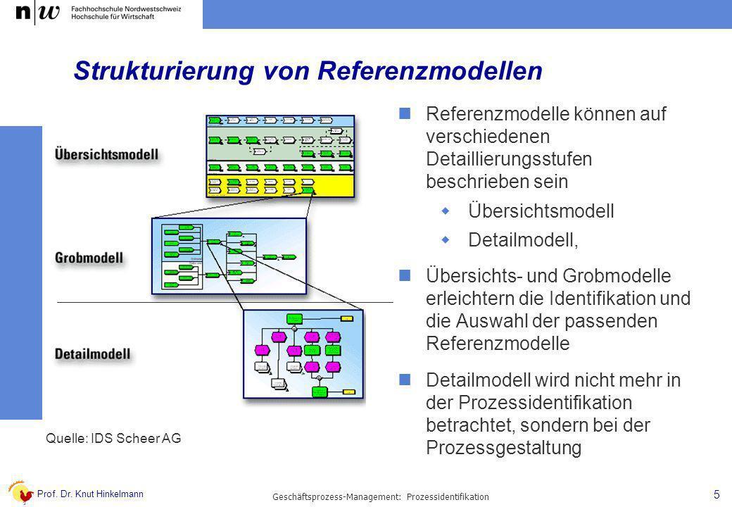 Prof. Dr. Knut Hinkelmann 5 Geschäftsprozess-Management: Prozessidentifikation Strukturierung von Referenzmodellen Referenzmodelle können auf verschie