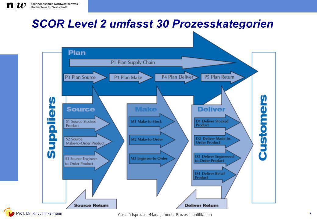Prof. Dr. Knut Hinkelmann 7 Geschäftsprozess-Management: Prozessidentifikation SCOR Level 2 umfasst 30 Prozesskategorien
