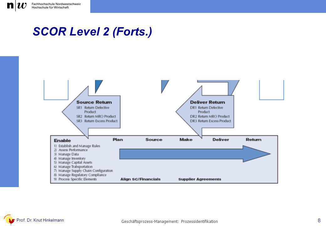 Prof. Dr. Knut Hinkelmann 8 Geschäftsprozess-Management: Prozessidentifikation SCOR Level 2 (Forts.)