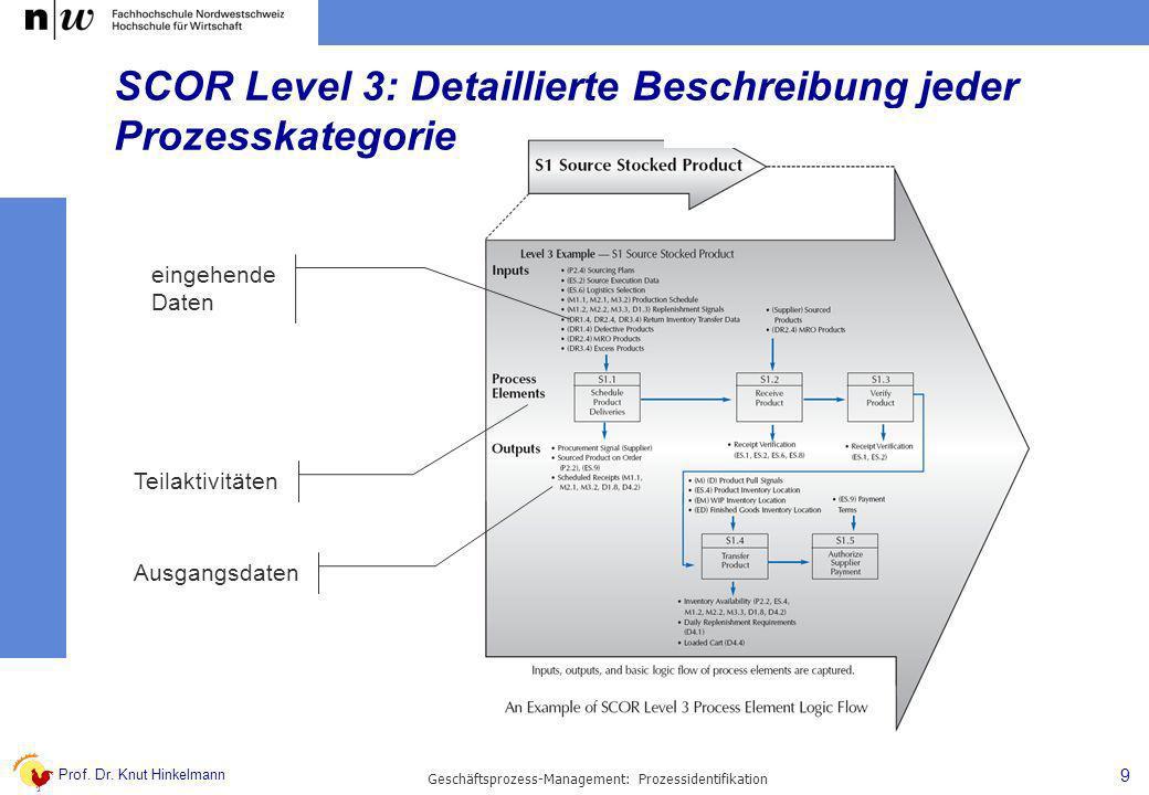 Prof. Dr. Knut Hinkelmann 9 Geschäftsprozess-Management: Prozessidentifikation SCOR Level 3: Detaillierte Beschreibung jeder Prozesskategorie eingehen
