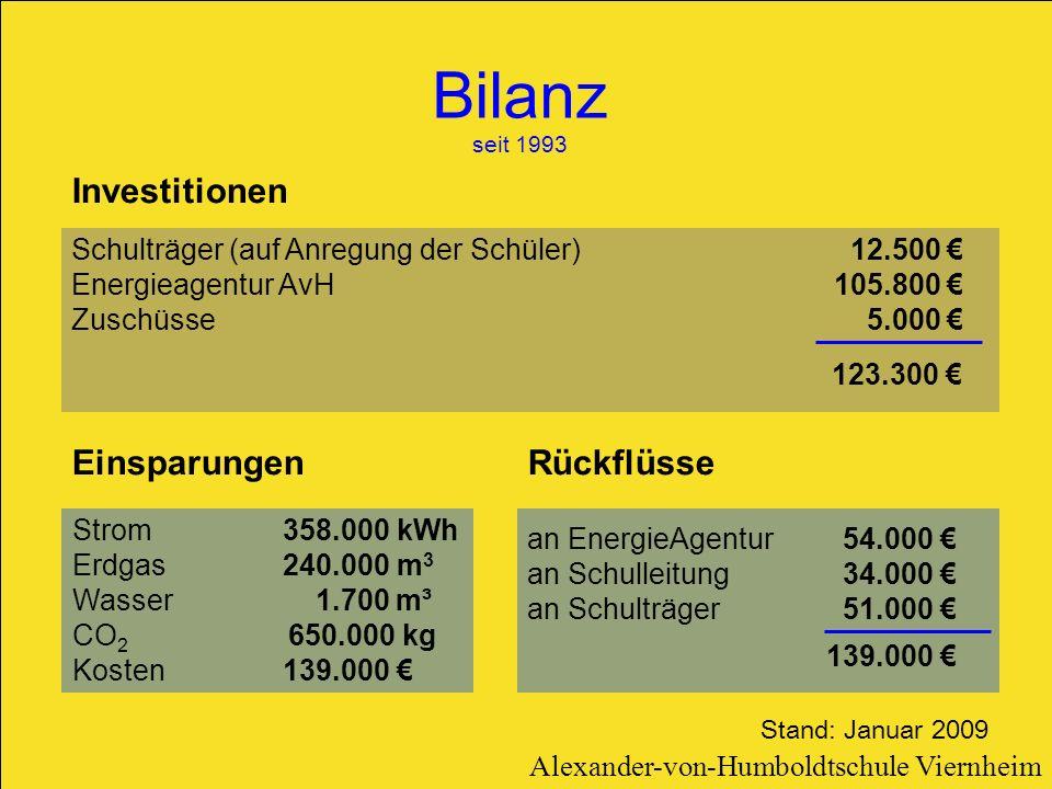 Bilanz seit 1993 an EnergieAgentur 54.000 an Schulleitung34.000 an Schulträger51.000 Investitionen Schulträger (auf Anregung der Schüler) Energieagent