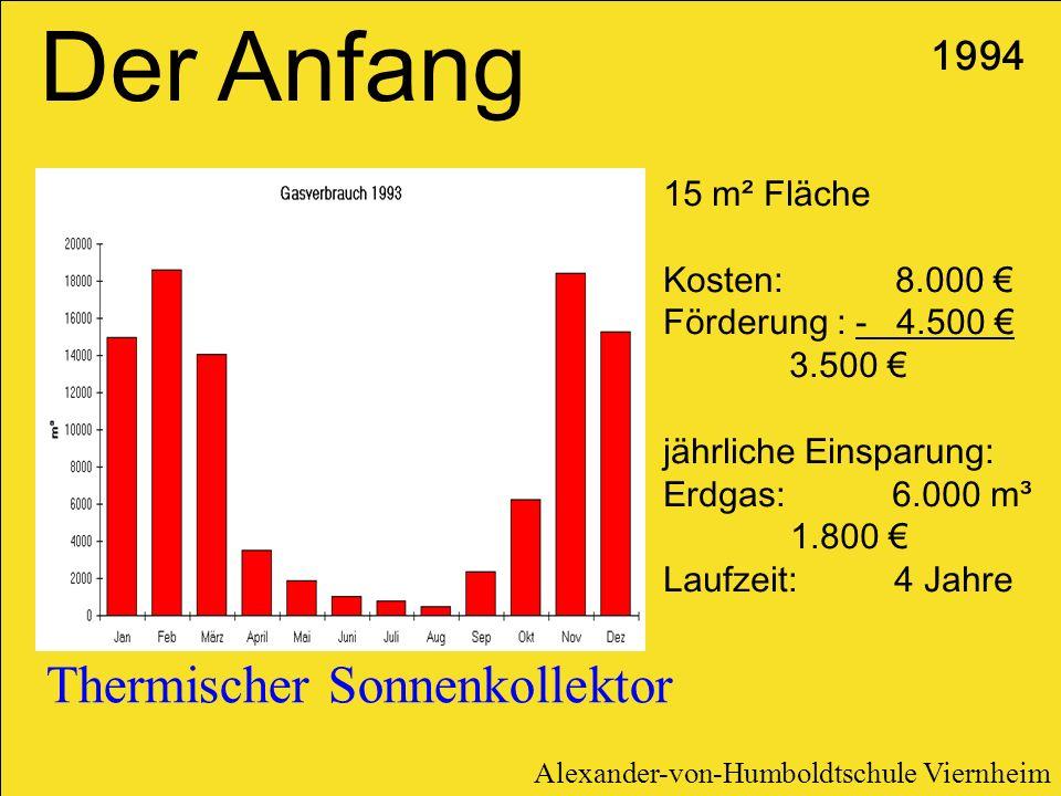 Thermischer Sonnenkollektor 1994 15 m² Fläche Kosten: 8.000 Förderung : - 4.500 3.500 jährliche Einsparung: Erdgas: 6.000 m³ 1.800 Laufzeit: 4 Jahre D