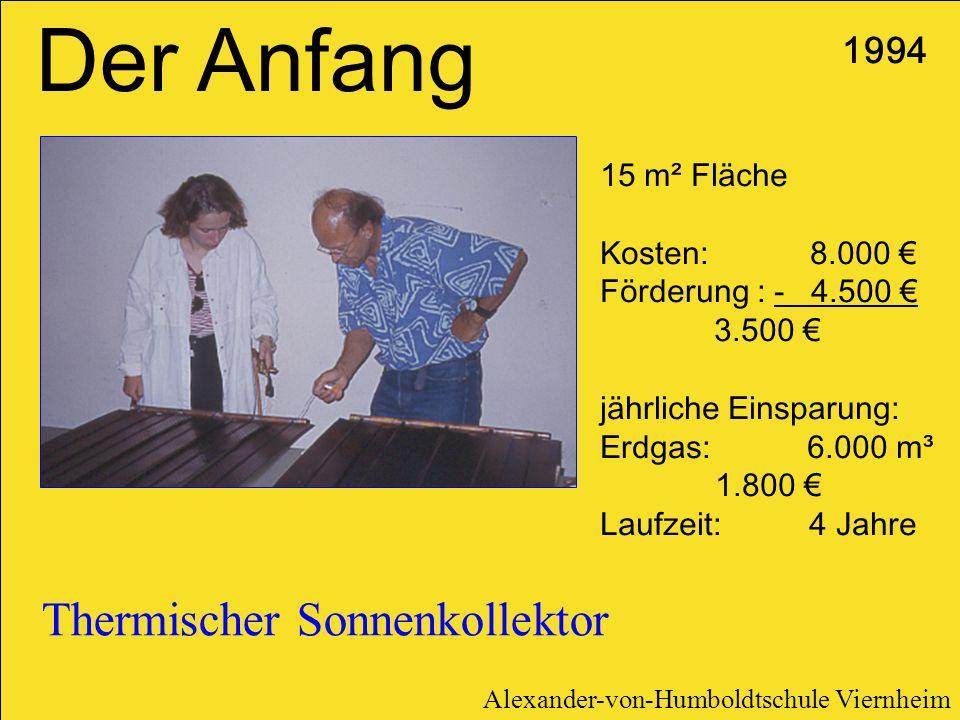 Thermischer Sonnenkollektor 1994 Der Anfang 15 m² Fläche Kosten: 8.000 Förderung : - 4.500 3.500 jährliche Einsparung: Erdgas: 6.000 m³ 1.800 Laufzeit