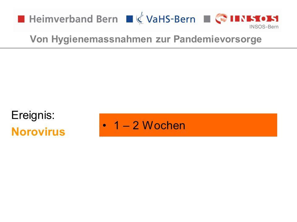 Von Hygienemassnahmen zur Pandemievorsorge Ereignis: Norovirus 1 – 2 Wochen