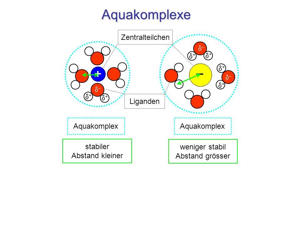 Aquakomplexe – – + + + + – – + + Aquakomplex Zentralteilchen Liganden stabiler Abstand kleiner weniger stabil Abstand grösser