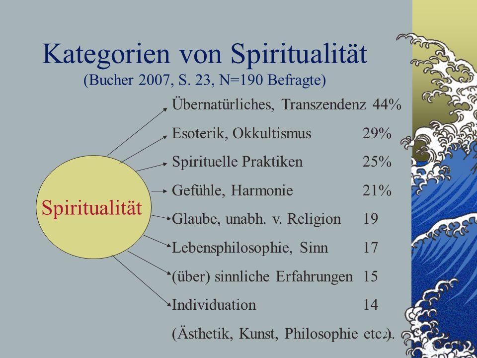 21 Kategorien von Spiritualität (Bucher 2007, S. 23, N=190 Befragte) Spiritualität Übernatürliches, Transzendenz 44% Esoterik, Okkultismus 29% Spiritu