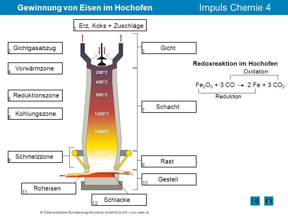 © Österreichischer Bundesverlag Schulbuch GmbH & Co KG | www.oebv.at Impuls Chemie 4 Gewinnung von Eisen im Hochofen Redoxreaktion im Hochofen Fe 2 O