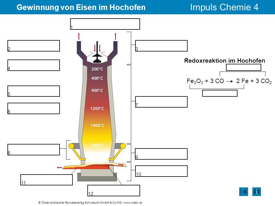 © Österreichischer Bundesverlag Schulbuch GmbH & Co KG | www.oebv.at Impuls Chemie 4 Gewinnung von Eisen im Hochofen 1 Redoxreaktion im Hochofen Fe 2