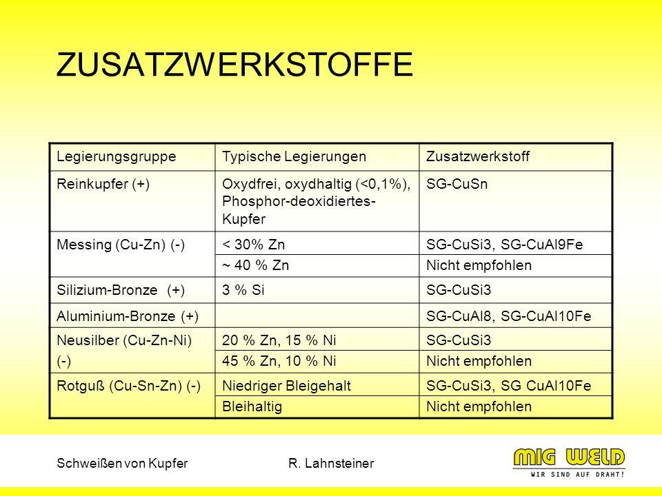 Schweißen von KupferR. Lahnsteiner ZUSATZWERKSTOFFE LegierungsgruppeTypische LegierungenZusatzwerkstoff Reinkupfer (+)Oxydfrei, oxydhaltig (<0,1%), Ph