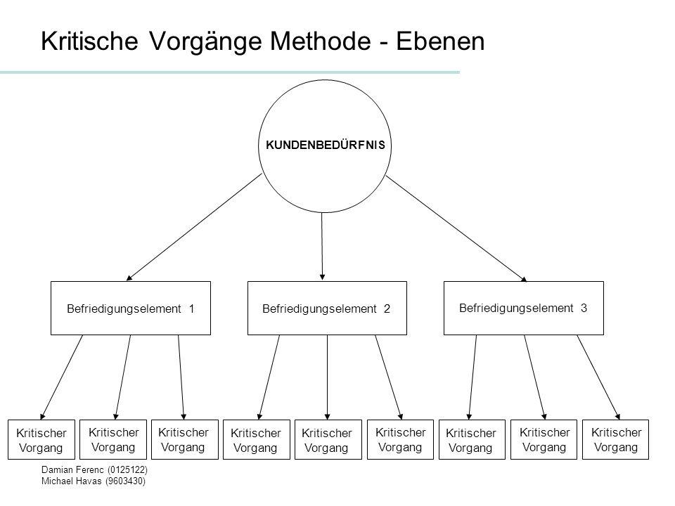 Damian Ferenc (0125122) Michael Havas (9603430) Kritische Vorgänge Methode Ermitteln der Qualität des Kundenbedürfnisprozesses – Anzahl Übereinstimmungen durch die Anzahl der gleichen und unterschiedlichen kritischen Vorgänge in einem Kundenbedürfnis
