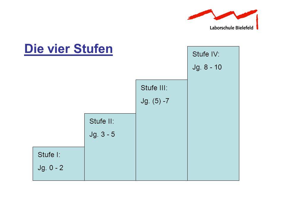 Stufe I: Jg. 0 - 2 Stufe II: Jg. 3 - 5 Stufe III: Jg. (5) -7 Stufe IV: Jg. 8 - 10