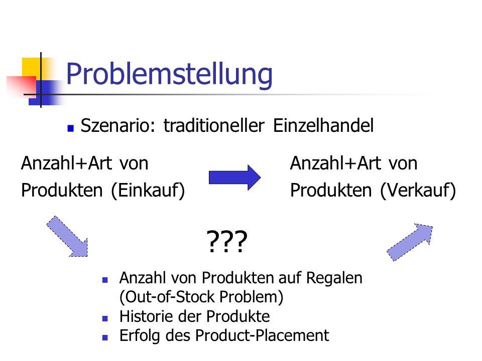 Problemstellung Anzahl+Art von Produkten (Einkauf) Anzahl+Art von Produkten (Verkauf) Szenario: traditioneller Einzelhandel Anzahl von Produkten auf R