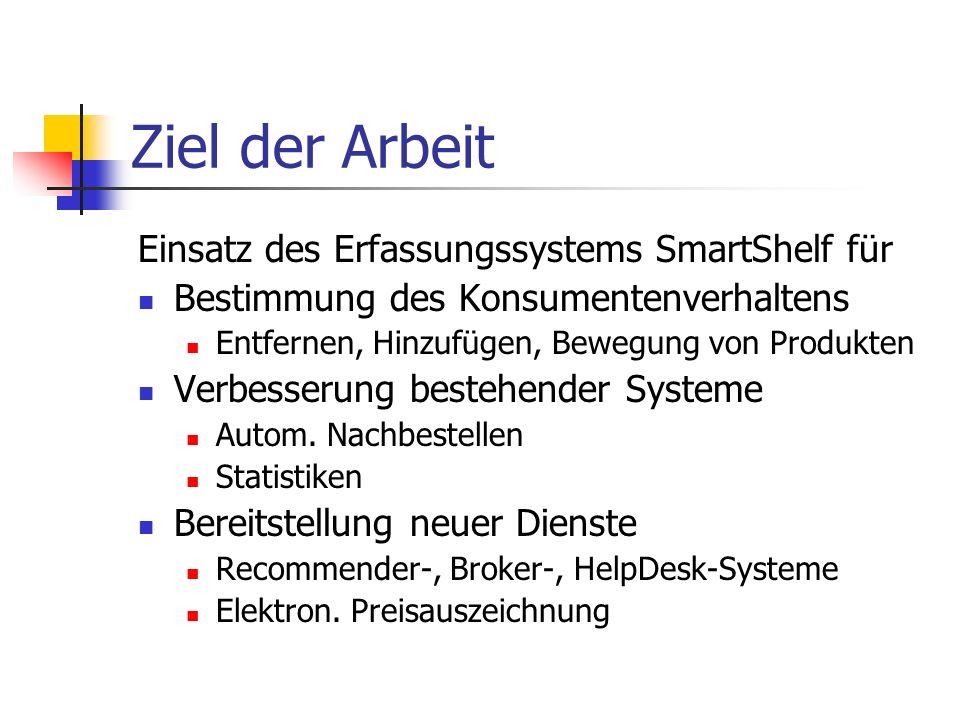 Ziel der Arbeit Einsatz des Erfassungssystems SmartShelf für Bestimmung des Konsumentenverhaltens Entfernen, Hinzufügen, Bewegung von Produkten Verbes