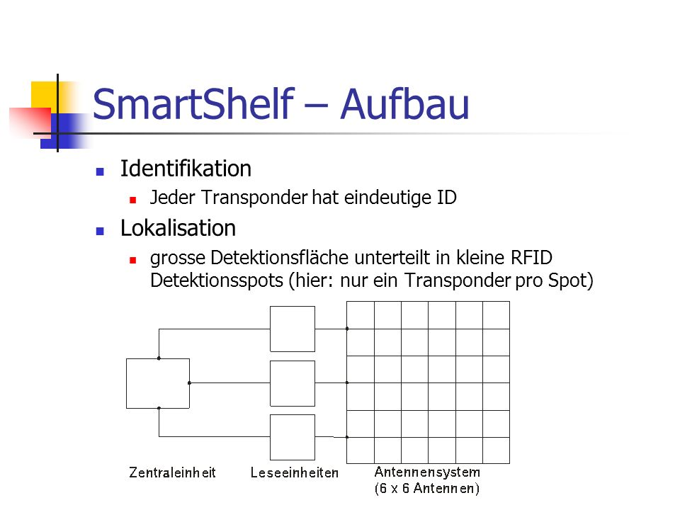 SmartShelf – Aufbau Identifikation Jeder Transponder hat eindeutige ID Lokalisation grosse Detektionsfläche unterteilt in kleine RFID Detektionsspots