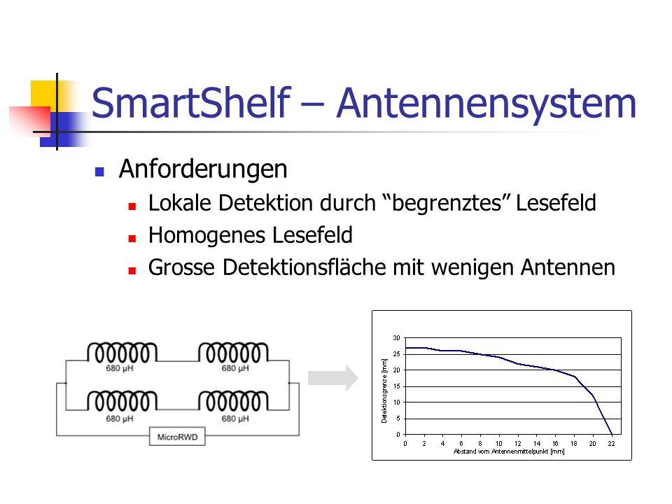SmartShelf – Antennensystem Anforderungen Lokale Detektion durch begrenztes Lesefeld Homogenes Lesefeld Grosse Detektionsfläche mit wenigen Antennen