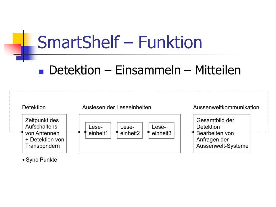 SmartShelf – Funktion Detektion – Einsammeln – Mitteilen