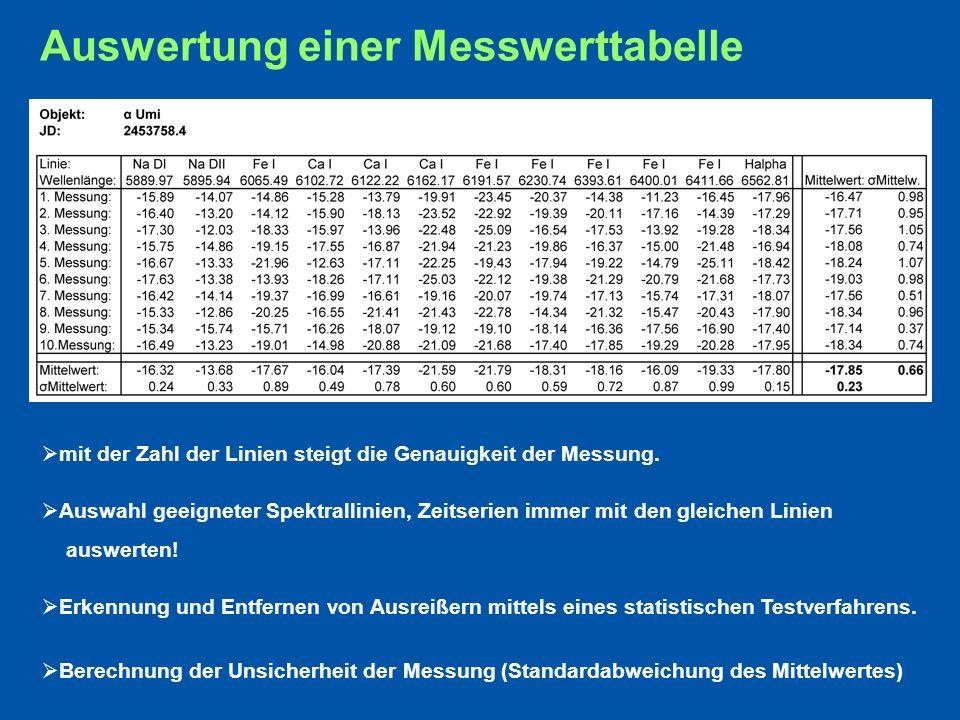 Auswertung einer Messwerttabelle mit der Zahl der Linien steigt die Genauigkeit der Messung.