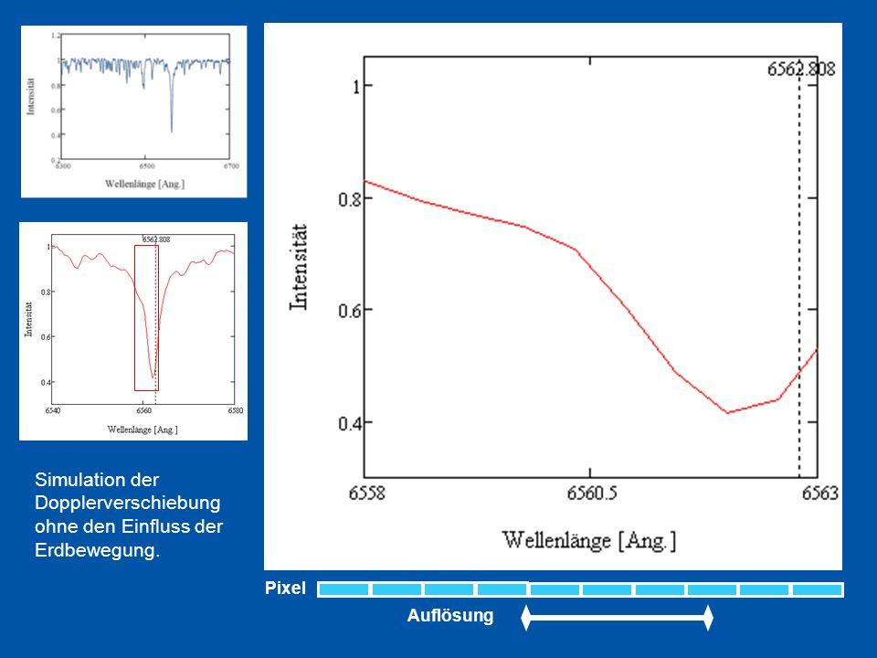Auflösung Pixel Simulation der Dopplerverschiebung ohne den Einfluss der Erdbewegung.