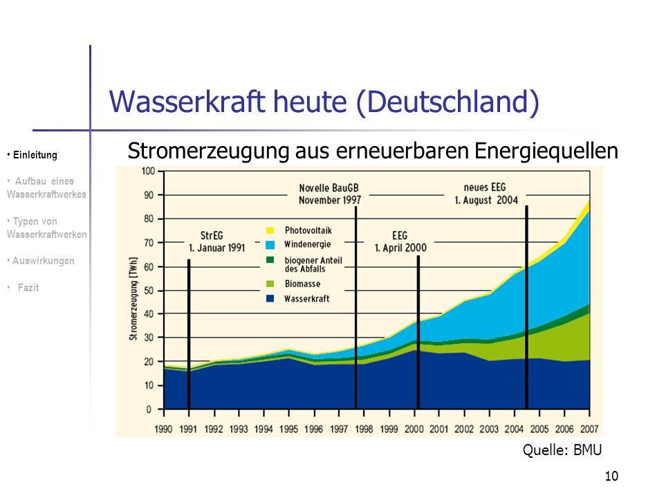 10 Wasserkraft heute (Deutschland) Quelle: BMU Stromerzeugung aus erneuerbaren Energiequellen Einleitung Aufbau eines Wasserkraftwerkes Typen von Wass