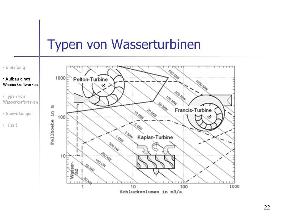 22 Typen von Wasserturbinen Einleitung Aufbau eines Wasserkraftwerkes Typen von Wasserkraftwerken Auswirkungen Fazit