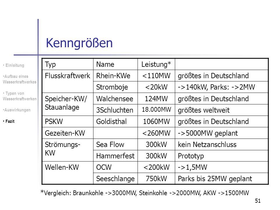 51 Kenngrößen Einleitung Aufbau eines Wasserkraftwerkes Typen von Wasserkraftwerken Auswirkungen Fazit TypNameLeistung* FlusskraftwerkRhein-KWe<110MWg