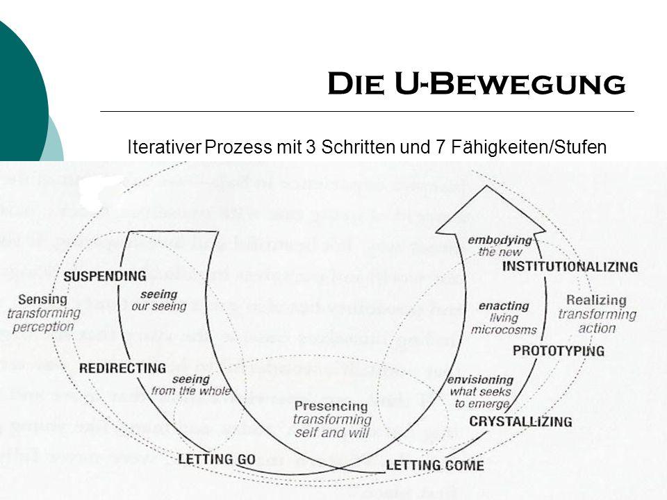 Juni 2006 Aktuelle Entwicklungen und Trends 17 Die U-Bewegung Iterativer Prozess mit 3 Schritten und 7 Fähigkeiten/Stufen