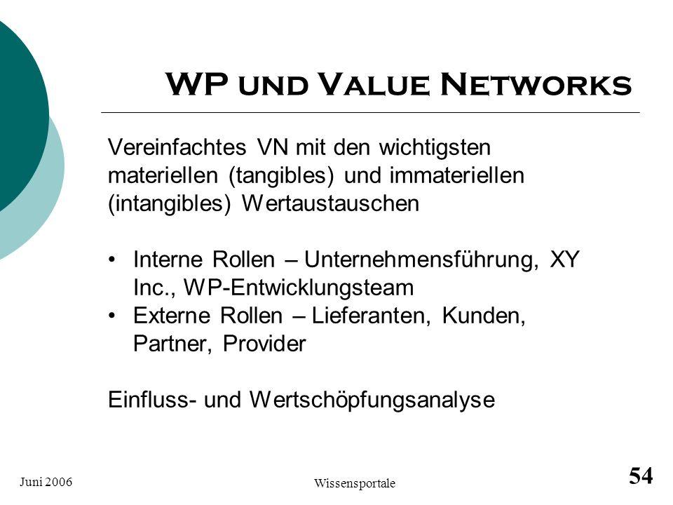 Juni 2006 Wissensportale 54 WP und Value Networks Vereinfachtes VN mit den wichtigsten materiellen (tangibles) und immateriellen (intangibles) Wertaus