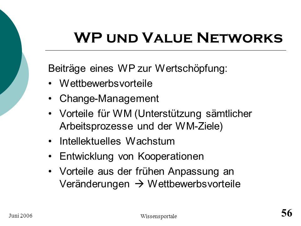 Juni 2006 Wissensportale 56 WP und Value Networks Beiträge eines WP zur Wertschöpfung: Wettbewerbsvorteile Change-Management Vorteile für WM (Unterstü