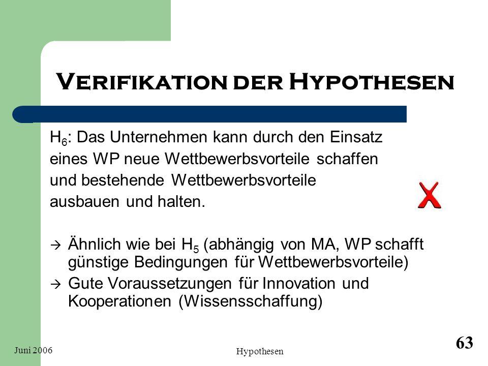 Juni 2006 Hypothesen 63 Verifikation der Hypothesen H 6 : Das Unternehmen kann durch den Einsatz eines WP neue Wettbewerbsvorteile schaffen und besteh